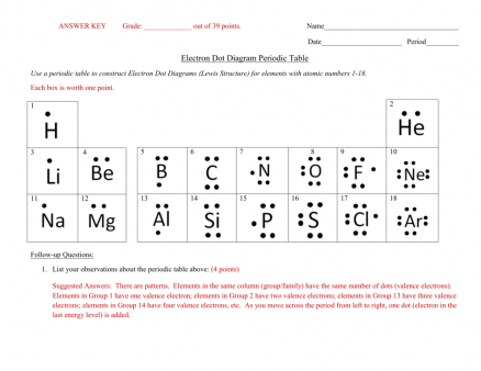 Lewis Dot Diagram Worksheet Answers Sample Worksheets Ionic