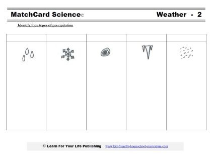 5 Types Of Precipitation