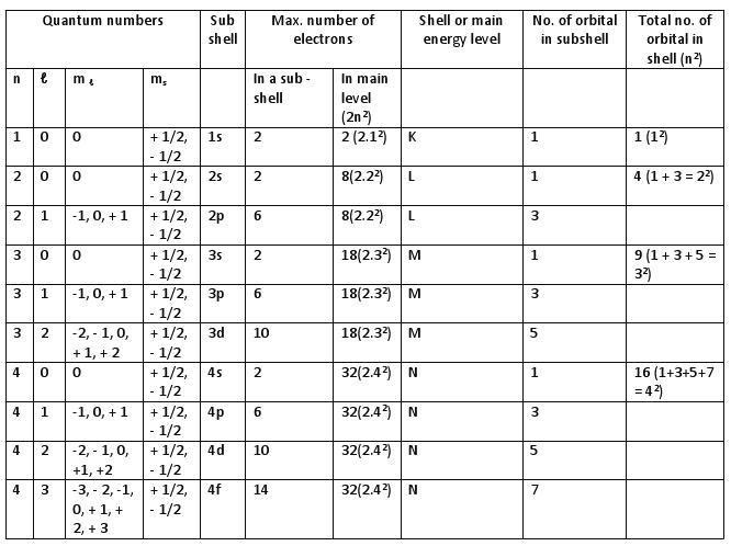 Nlms Quantum Numbers