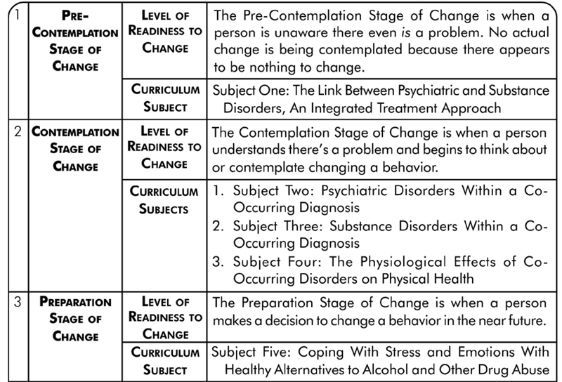 Printables  Stages Of Change Worksheet  Mywcct Thousands Of