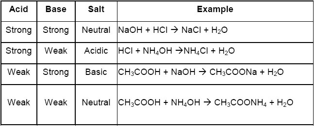 Naming Acids And Bases Worksheet Answers
