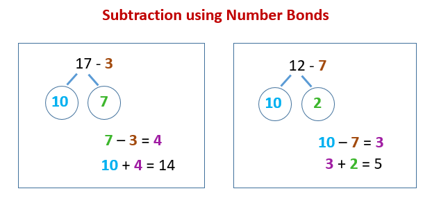 Subtraction Using Number Bonds (solutions, Examples, Videos