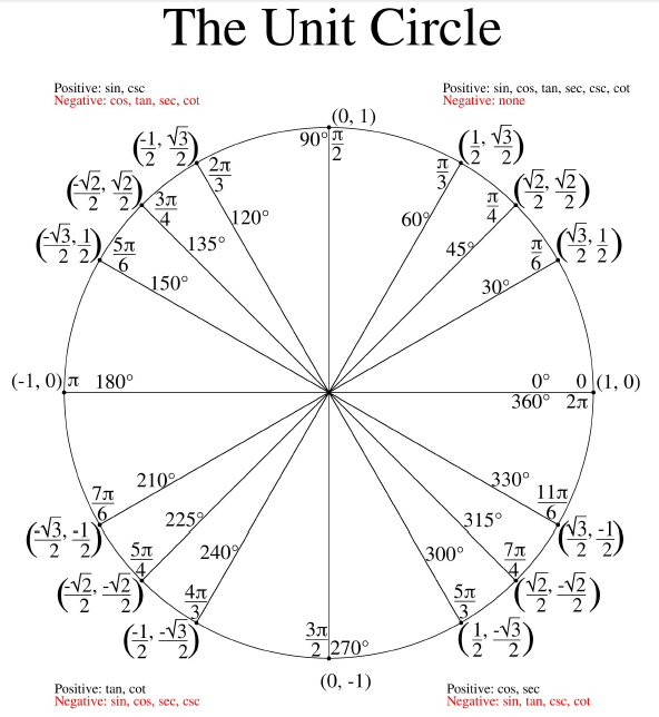 Completed Unit Circle