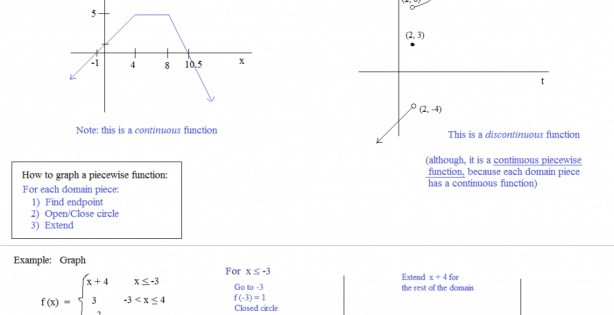 Worksheet Ideas  Piecewise Functions Worksheet With Answers