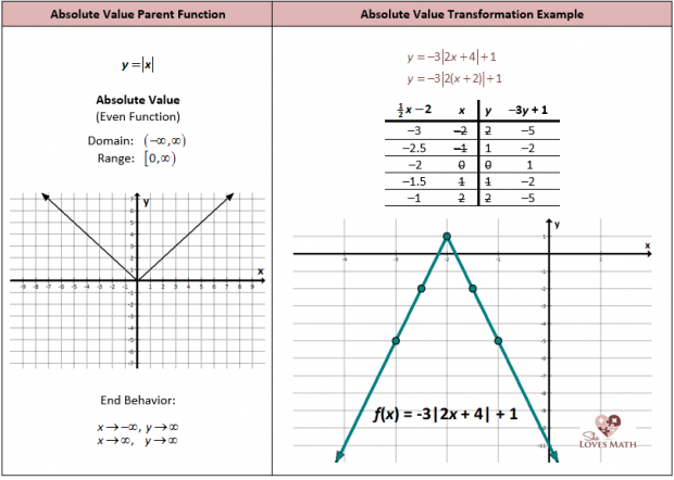 Graphing Absolute Value Equations Worksheet  Equations