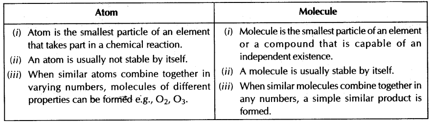 Important Questions For Cbse Class 9 Science Atoms And Molecules