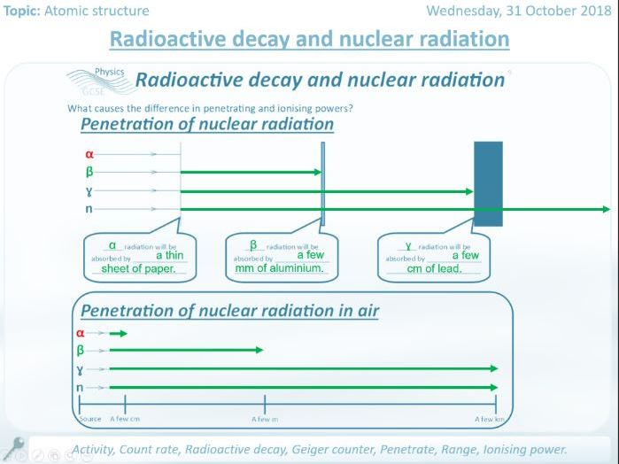 Radioactive Decay And Nuclear Radiation Worksheets And Full