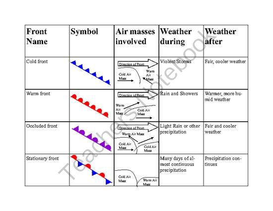 Weather Fronts Summary From Lewissr On Teachersnotebook Com