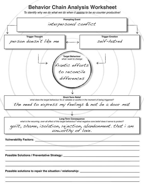 Dbt  Behaviour Chain Analysis Worksheet