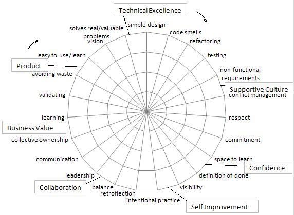 Self And Peer Assessments