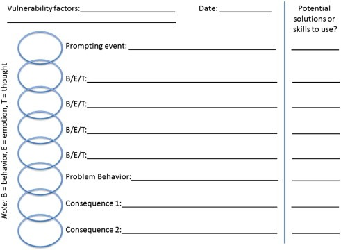 Behavior Chain Analysis Worksheet