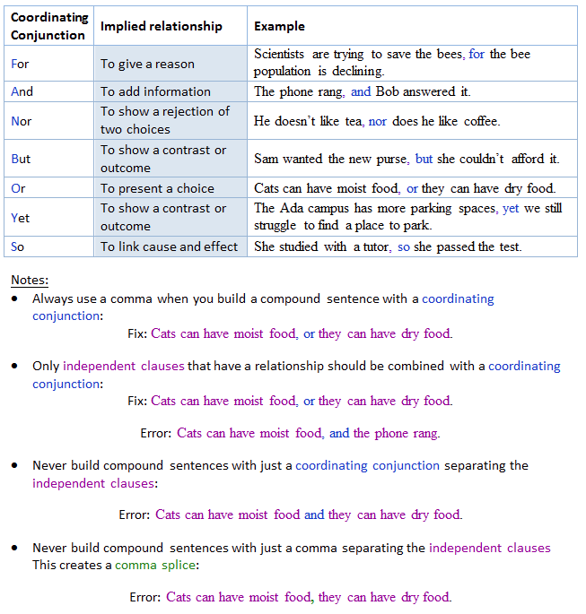 What Are Coordinating Conjunctions And How Do They Work