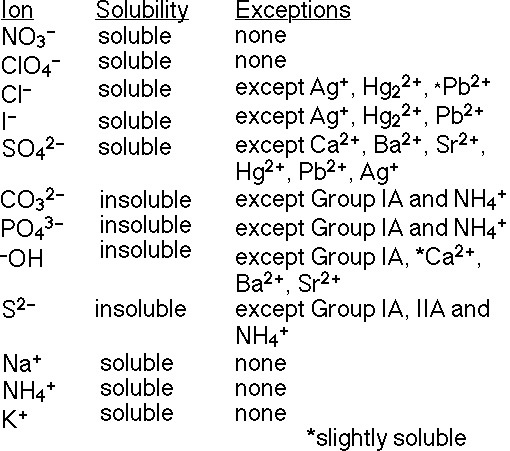 Printables  Solubility Rules Worksheet  Lemonlilyfestival
