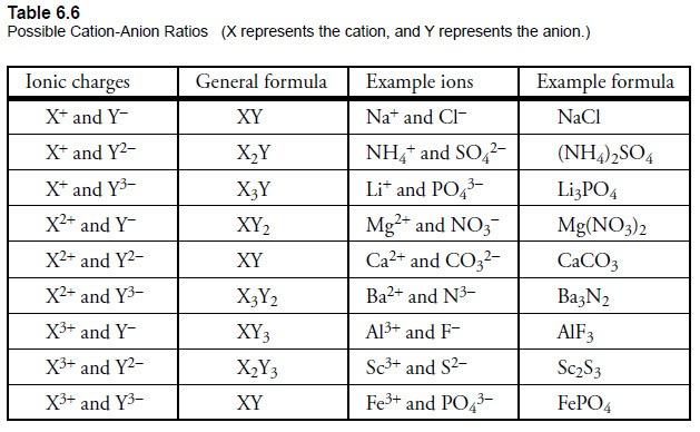Module 4 Part D  Binary Covalent Compounds Or Molecules Homework