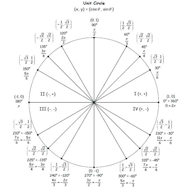 Unit Circle Radians Sin Cos Tan Chart Worksheet Answers