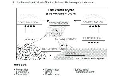 Water Cycle Worksheet Middle School Super Science 8