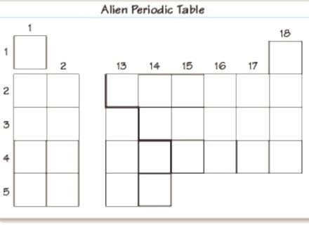 Alien Periodic Table Worksheet Answers Activities Activity Student