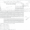 Chemistry Periodic Table Worksheets