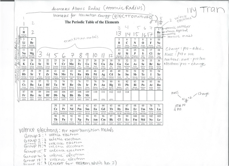 Topic 3 1 The Periodic Table Worksheet
