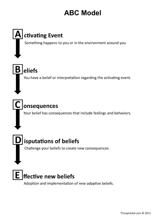Abc Model For Rebt (worksheet