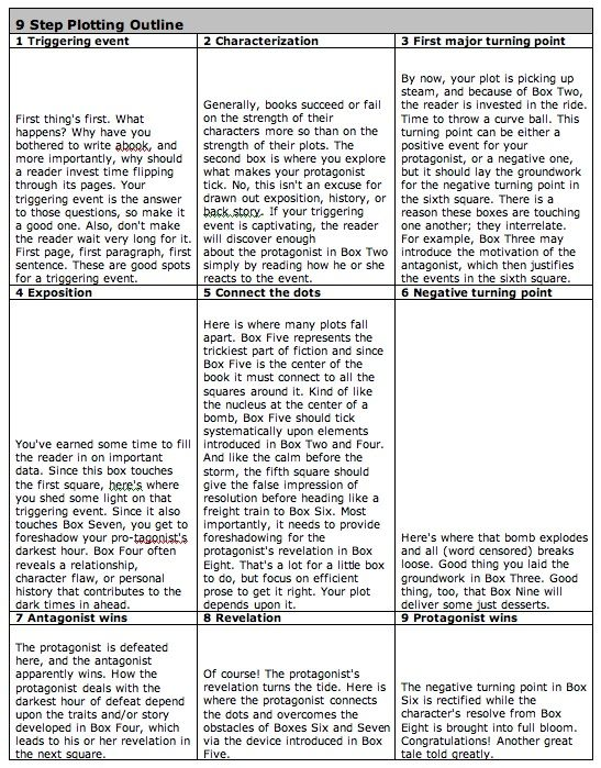 Creative Writing Outline ,