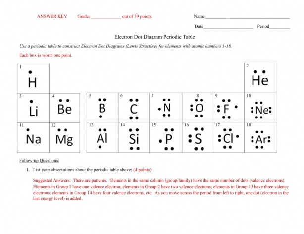 Lewis Dot Diagrams Worksheet Answers – Richardperreault Ca
