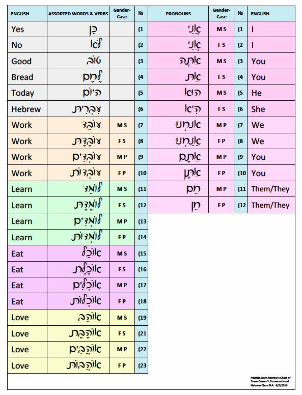 Hebrew Vocabulary Â« K A  Yuma Havurah