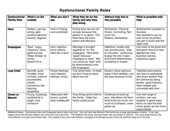 Dysfunctional Family Roles Chart Adult Children Of Alcoholics