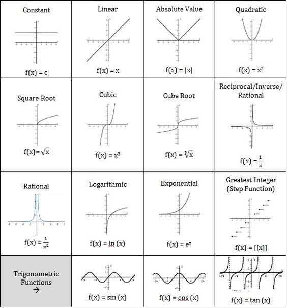 Printables  Parent Functions Worksheet  Lemonlilyfestival