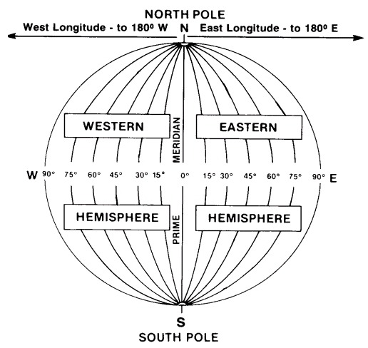 Special Lines Of Latitude And Longitude
