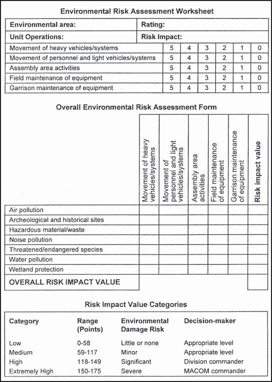 Operational Risk Assessment Worksheet Of Fm 17 98 Appendix E