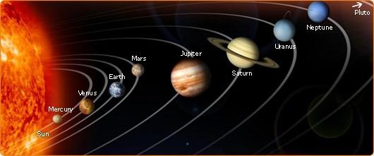 The Solar System Worksheet