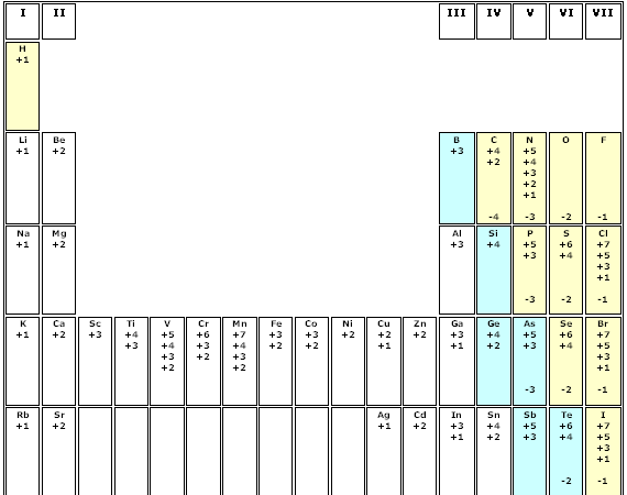 Oxidation Numbers Chart