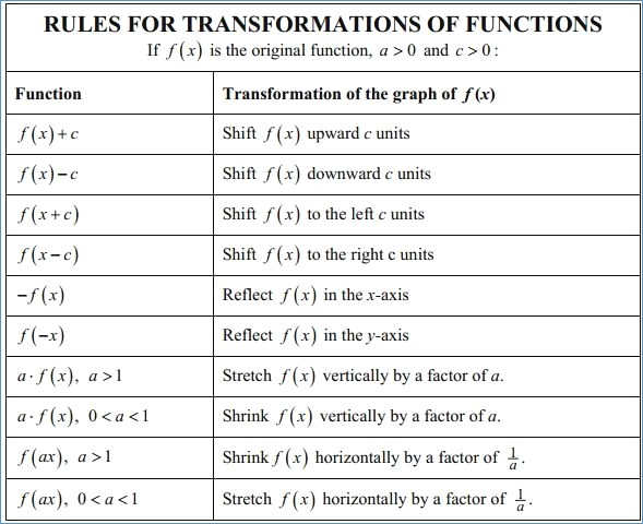 Parent Functions And Transformations Worksheet Algebra 2