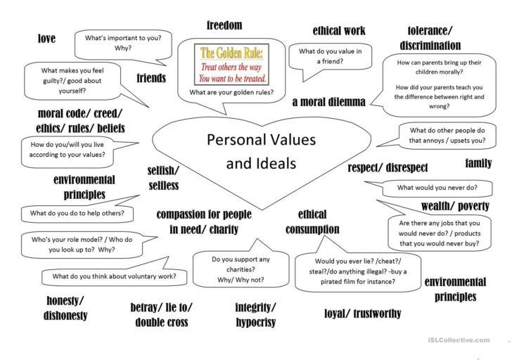 Personal Values Worksheet
