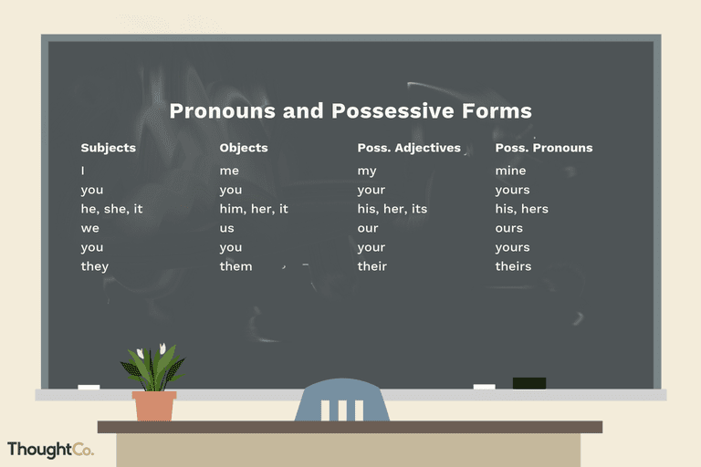 Subject, Object, Possessive Pronouns And Adjectives