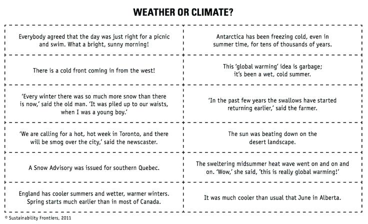 Weather Climate Worksheets Fifth Grade Related To For Kindergarten
