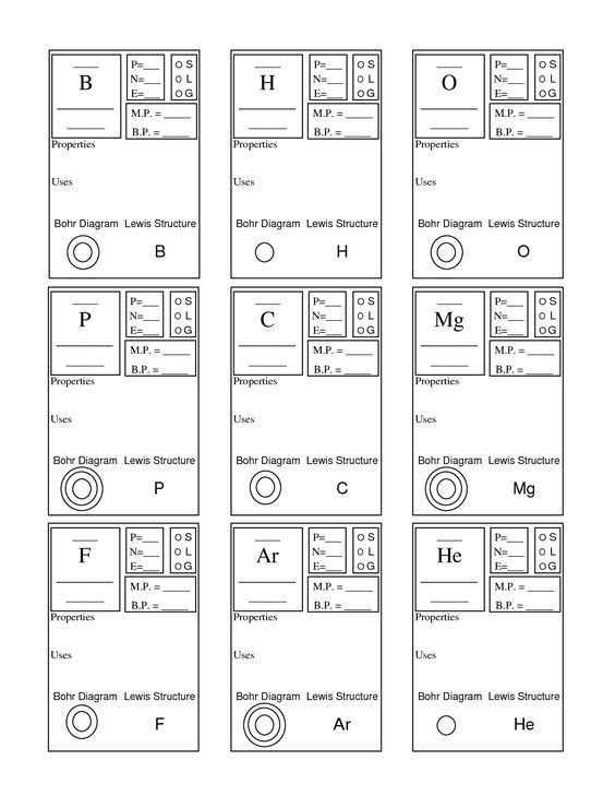 Periodic Table Basics Worksheet