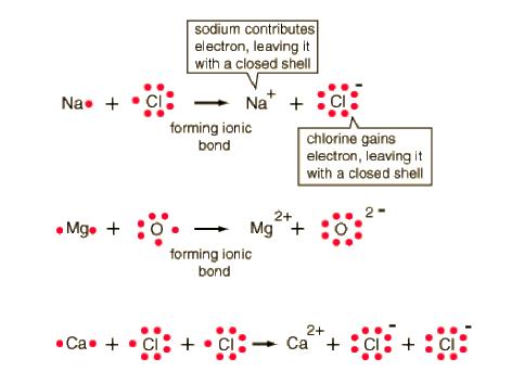 Ionic Bond Drawing Worksheet