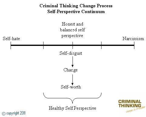 Criminal Thinking
