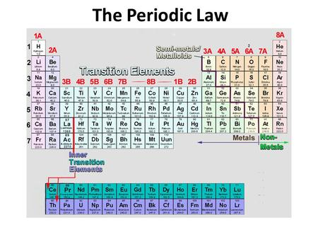 The Modern Periodic Table Trends  Agenda Lesson  Ppt, Handouts  1