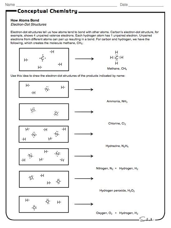 2b The Bonding Of Atoms