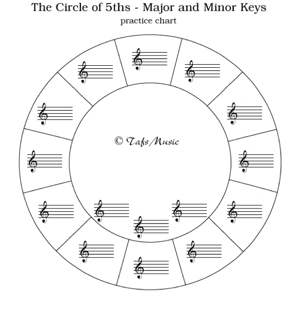 9 Best Images Of Blank Circle Of Fifths
