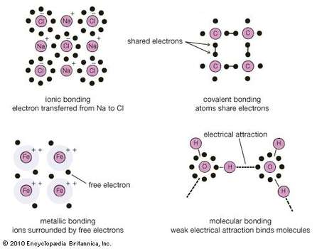 Types Of Chemical Bonds Worksheet