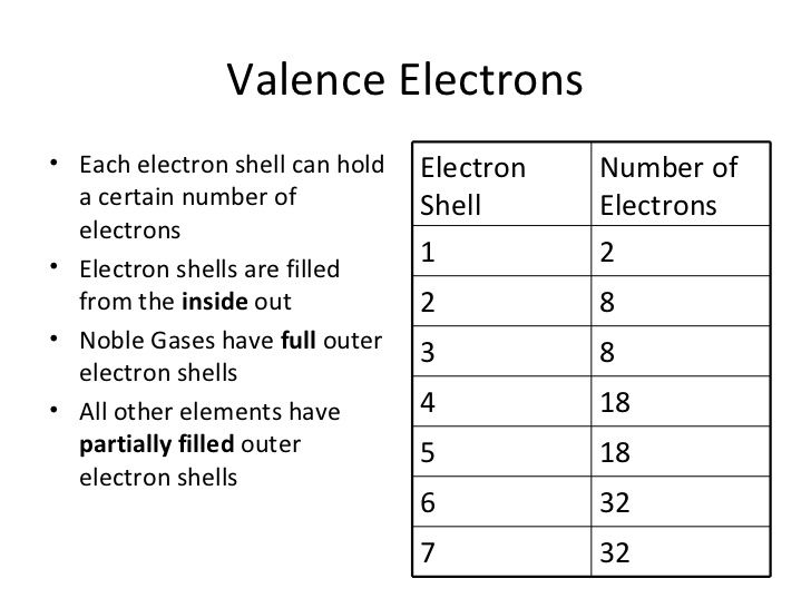 Valence Electrons• The Electrons In The Outer Most Electron Shell