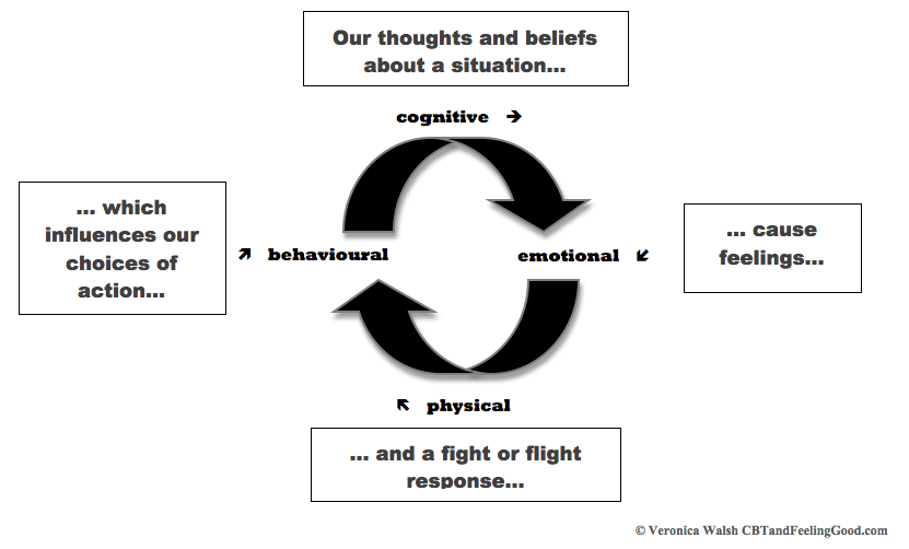 Do Thoughts Cause Feelings And Behaviours  A Cbt View