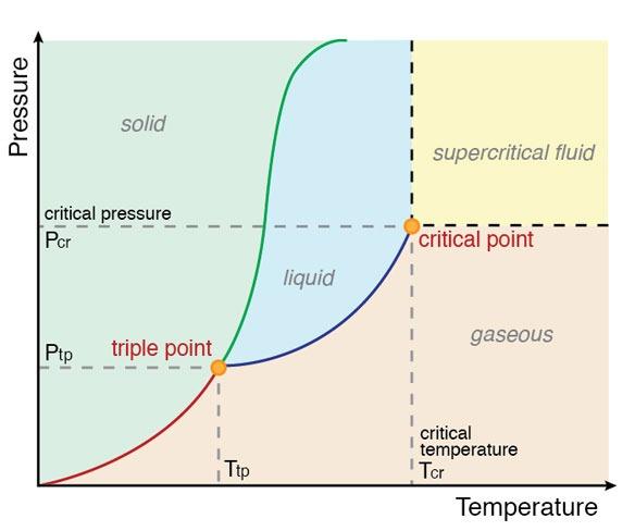Triple Point Phase Diagram