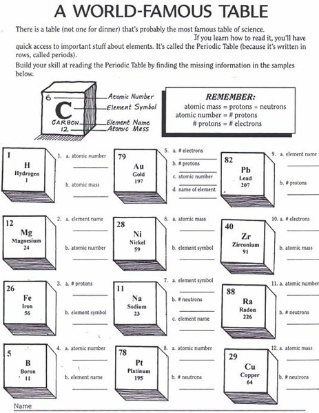 Periodic Table Basics Worksheets Images Butcher Block Work Table