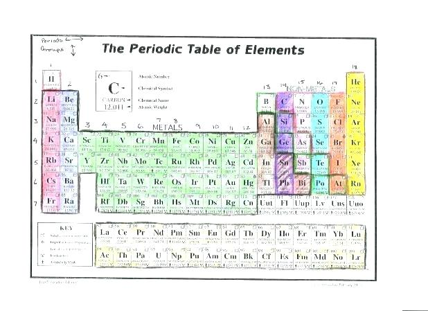 Coloring The Periodic Table Families Worksheet – Johnrozumart Com