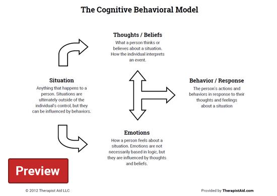 The Cognitive Behavioral Model (worksheet)